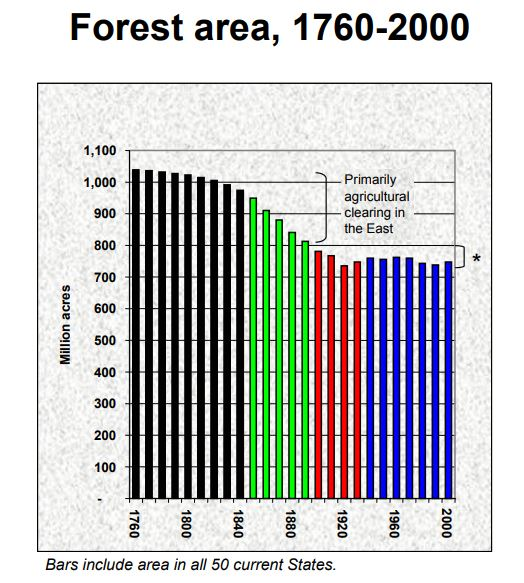 Chart showing the trend of total Forest Area in the US